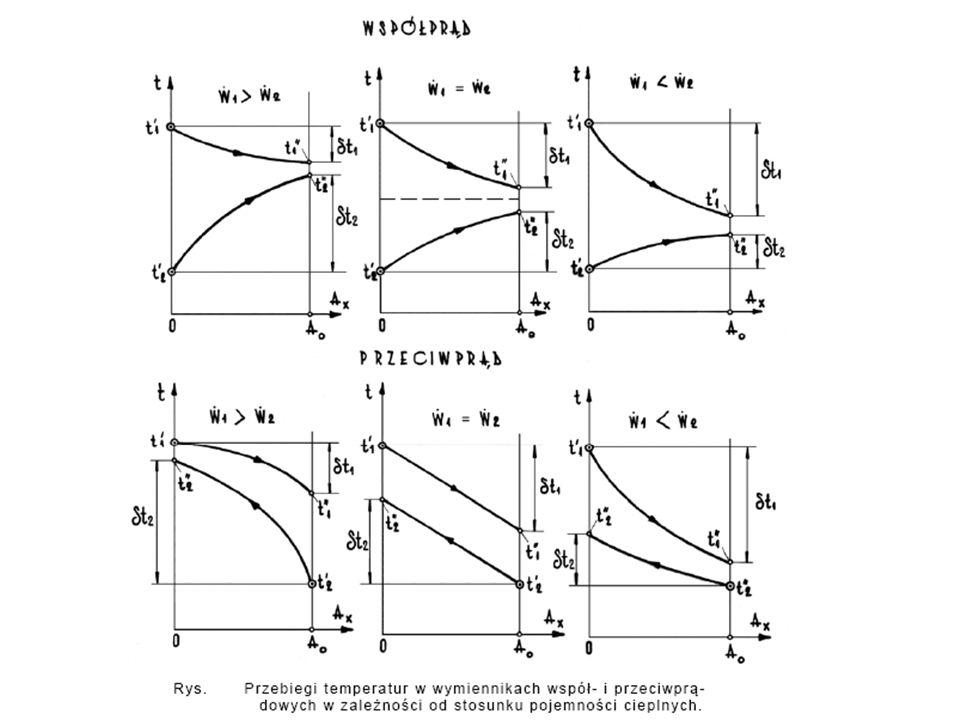 Bilans cieplny części wymiennika ograniczonej wlotem płynu (1) i powierzchnią grzejną aż do bieżącego przekroju x, w którym płyn wypływa (rys.