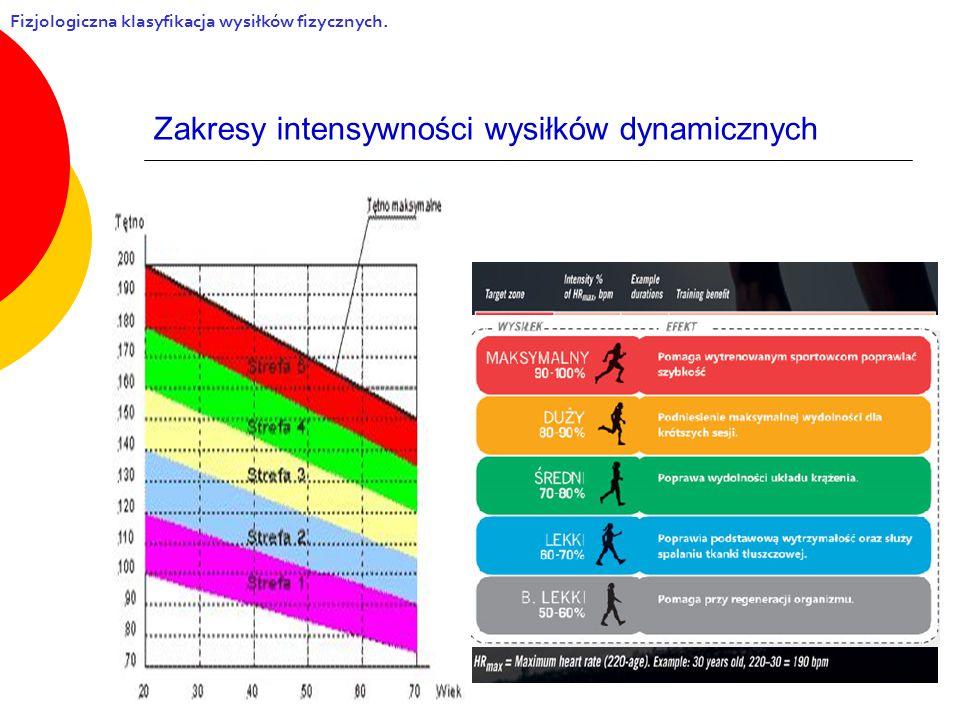 Zakresy intensywności wysiłków dynamicznych Fizjologiczna klasyfikacja wysiłków fizycznych.