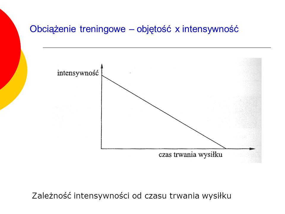 Obciążenie treningowe – objętość x intensywność Zależność intensywności od czasu trwania wysiłku