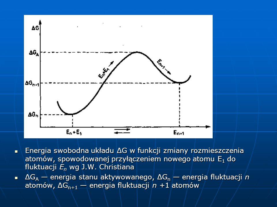 Energia swobodna układu ΔG w funkcji zmiany rozmieszczenia atomów, spowodowanej przyłączeniem nowego atomu E 1 do fluktuacji E n wg J.W.