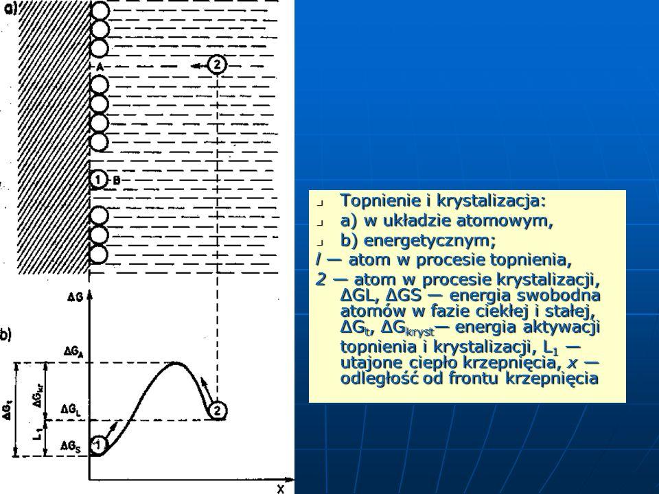 Topnienie i krystalizacja: Topnienie i krystalizacja: a) w układzie atomowym, a) w układzie atomowym, b) energetycznym; b) energetycznym; l — atom w procesie topnienia, 2 — atom w procesie krystalizacji, ΔGL, ΔGS — energia swobodna atomów w fazie ciekłej i stałej, ΔG t, ΔG kryst — energia aktywacji topnienia i krystalizacji, L 1 — utajone ciepło krzepnięcia, x — odległość od frontu krzepnięcia
