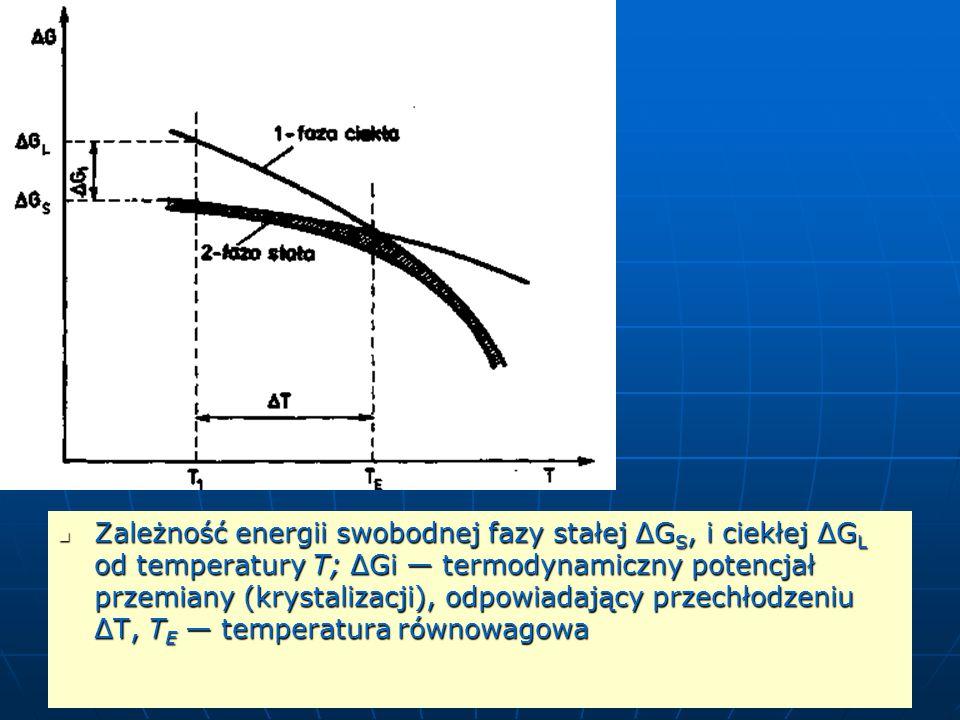 Zależność energii swobodnej fazy stałej ΔG S, i ciekłej ΔG L od temperatury T; ΔGi — termodynamiczny potencjał przemiany (krystalizacji), odpowiadający przechłodzeniu ΔT, T E — temperatura równowagowa Zależność energii swobodnej fazy stałej ΔG S, i ciekłej ΔG L od temperatury T; ΔGi — termodynamiczny potencjał przemiany (krystalizacji), odpowiadający przechłodzeniu ΔT, T E — temperatura równowagowa