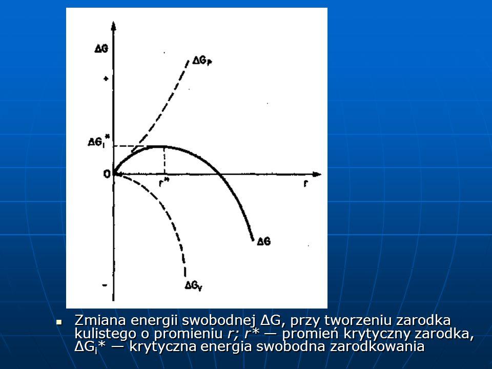 Zmiana energii swobodnej ΔG, przy tworzeniu zarodka kulistego o promieniu r; r* — promień krytyczny zarodka, ΔG i * — krytyczna energia swobodna zarodkowania Zmiana energii swobodnej ΔG, przy tworzeniu zarodka kulistego o promieniu r; r* — promień krytyczny zarodka, ΔG i * — krytyczna energia swobodna zarodkowania