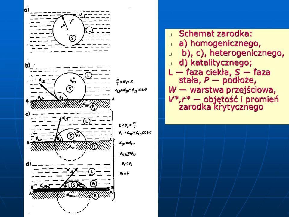 Schemat zarodka: Schemat zarodka: a) homogenicznego, a) homogenicznego, b), c), heterogenicznego, b), c), heterogenicznego, d) katalitycznego; d) katalitycznego; L — faza ciekła, S — faza stała, P — podłoże, W — warstwa przejściowa, V*,r* — objętość i promień zarodka krytycznego
