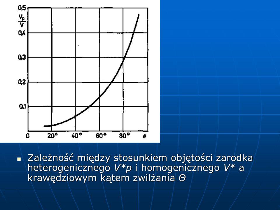 Zależność między stosunkiem objętości zarodka heterogenicznego V*p i homogenicznego V* a krawędziowym kątem zwilżania Θ Zależność między stosunkiem objętości zarodka heterogenicznego V*p i homogenicznego V* a krawędziowym kątem zwilżania Θ