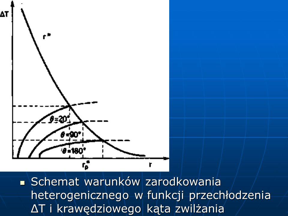 Schemat warunków zarodkowania heterogenicznego w funkcji przechłodzenia ΔT i krawędziowego kąta zwilżania Schemat warunków zarodkowania heterogenicznego w funkcji przechłodzenia ΔT i krawędziowego kąta zwilżania