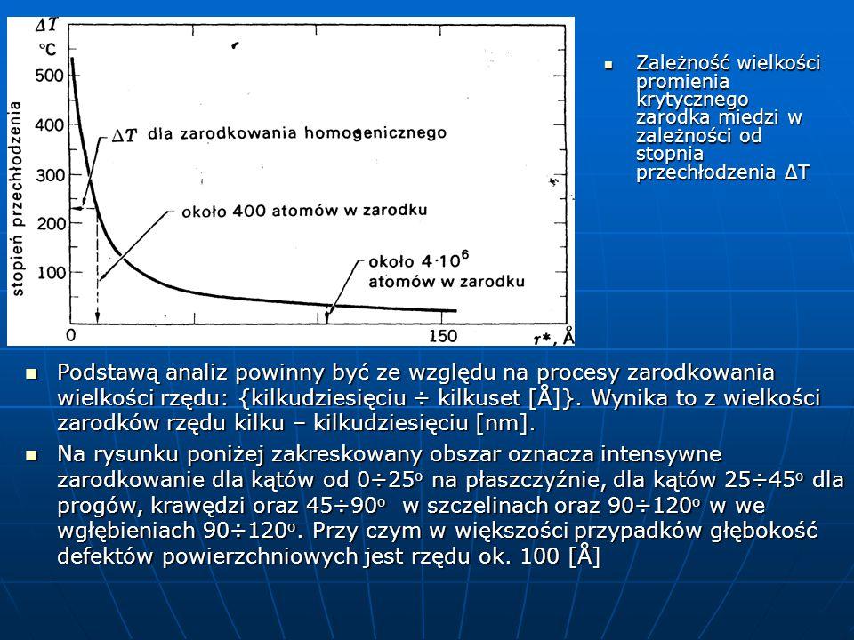 Zależność wielkości promienia krytycznego zarodka miedzi w zależności od stopnia przechłodzenia ΔT Zależność wielkości promienia krytycznego zarodka miedzi w zależności od stopnia przechłodzenia ΔT Podstawą analiz powinny być ze względu na procesy zarodkowania wielkości rzędu: {kilkudziesięciu ÷ kilkuset [Å]}.