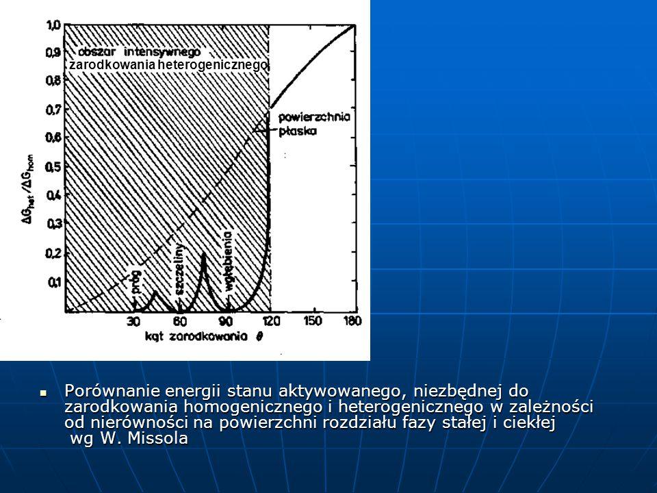 Porównanie energii stanu aktywowanego, niezbędnej do zarodkowania homogenicznego i heterogenicznego w zależności od nierówności na powierzchni rozdziału fazy stałej i ciekłej wg W.