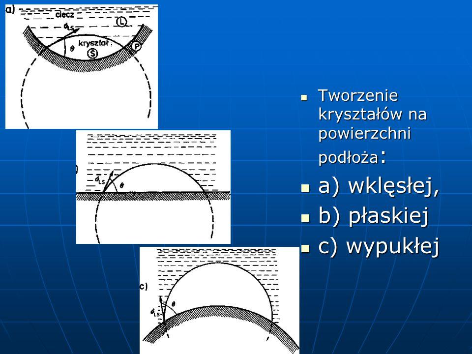 Tworzenie kryształów na powierzchni podłoża : Tworzenie kryształów na powierzchni podłoża : a) wklęsłej, a) wklęsłej, b) płaskiej b) płaskiej c) wypukłej c) wypukłej