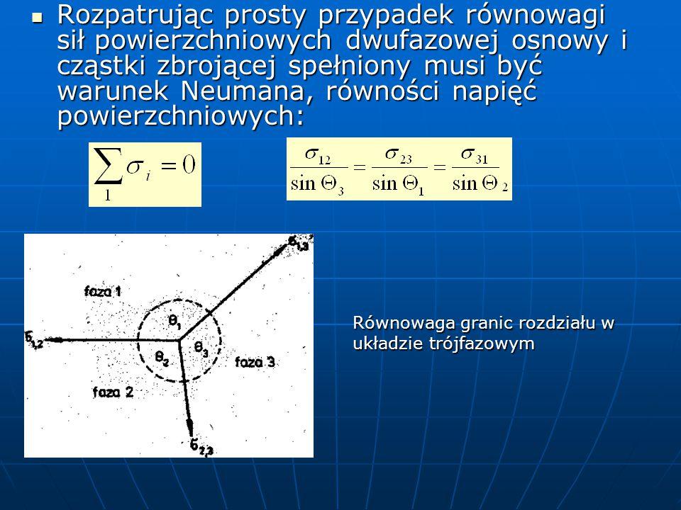 Rozpatrując prosty przypadek równowagi sił powierzchniowych dwufazowej osnowy i cząstki zbrojącej spełniony musi być warunek Neumana, równości napięć powierzchniowych: Rozpatrując prosty przypadek równowagi sił powierzchniowych dwufazowej osnowy i cząstki zbrojącej spełniony musi być warunek Neumana, równości napięć powierzchniowych: Równowaga granic rozdziału w układzie trójfazowym