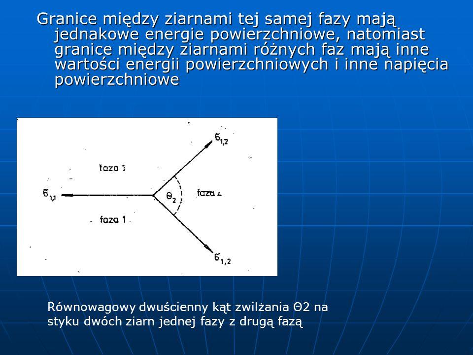 Granice między ziarnami tej samej fazy mają jednakowe energie powierzchniowe, natomiast granice między ziarnami różnych faz mają inne wartości energii powierzchniowych i inne napięcia powierzchniowe Równowagowy dwuścienny kąt zwilżania Θ2 na styku dwóch ziarn jednej fazy z drugą fazą