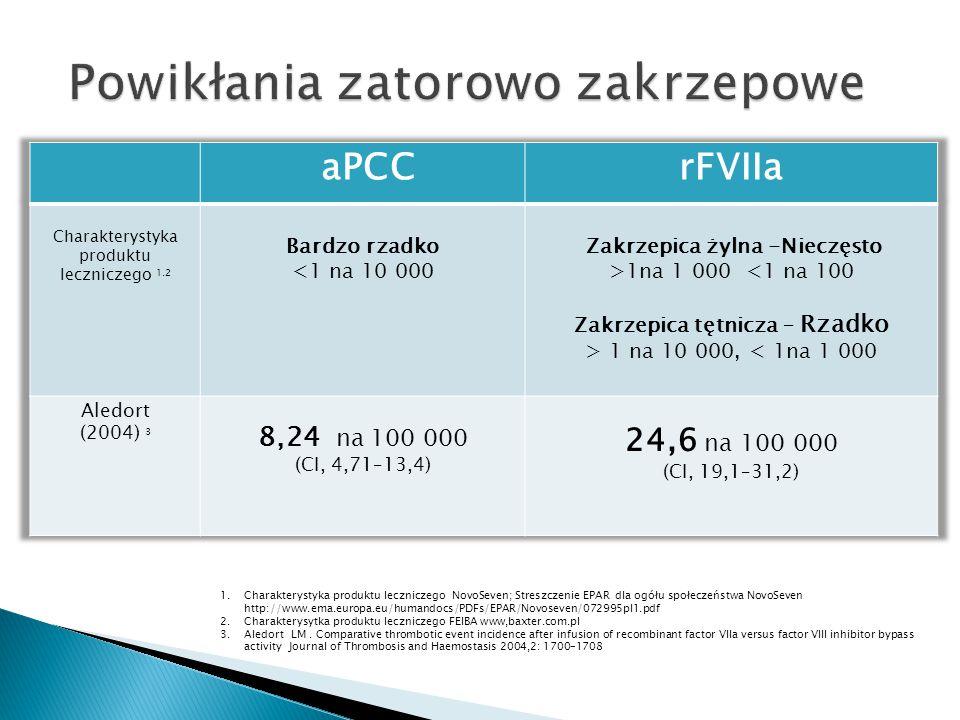 1.Charakterystyka produktu leczniczego NovoSeven; Streszczenie EPAR dla ogółu społeczeństwa NovoSeven http://www.ema.europa.eu/humandocs/PDFs/EPAR/Nov
