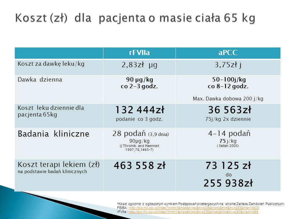 *Koszt zgodnie z ogłoszonym wynikiem Postępowań przetargowych na stronie Zakładu Zamówień Publicznych : FEIBA : http://bip.mz.gov.pl/index?mr=m1&ms=&m