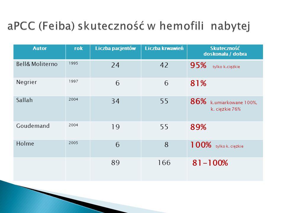 Autor rokLiczba pacjentówLiczba krwawieńSkuteczność doskonała / dobra Bell& Moliterno 1995 2442 95% tylko k.ciężkie Negrier 1997 6 6 81% Sallah 2004 3