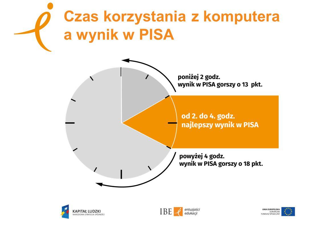 Czas korzystania z komputera a wynik w PISA