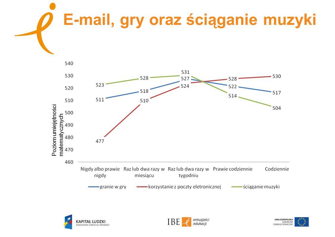E-mail, gry oraz ściąganie muzyki Poziom umiejętności matematycznych