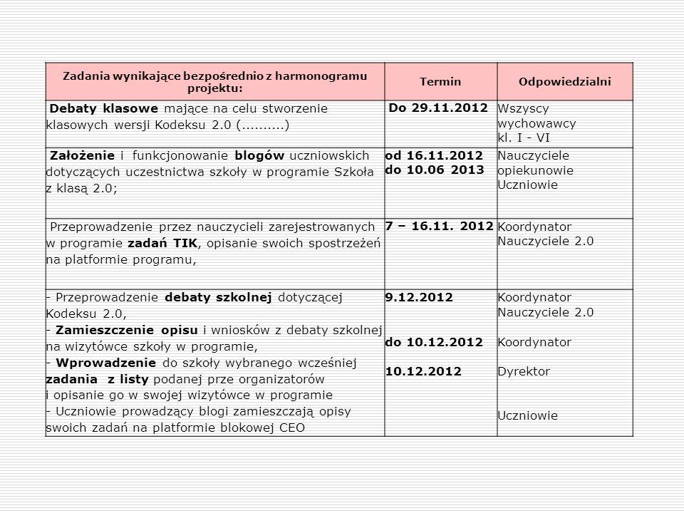Zadania wynikające bezpośrednio z harmonogramu projektu: TerminOdpowiedzialni Debaty klasowe mające na celu stworzenie klasowych wersji Kodeksu 2.0 (.