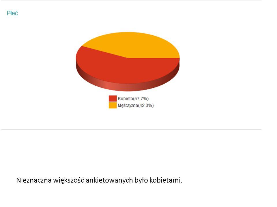 Nieznaczna większość ankietowanych było kobietami.