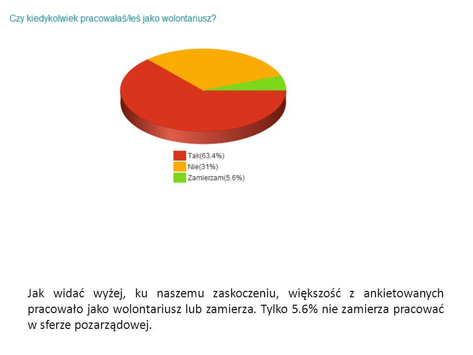 Jak widać wyżej, ku naszemu zaskoczeniu, większość z ankietowanych pracowało jako wolontariusz lub zamierza.