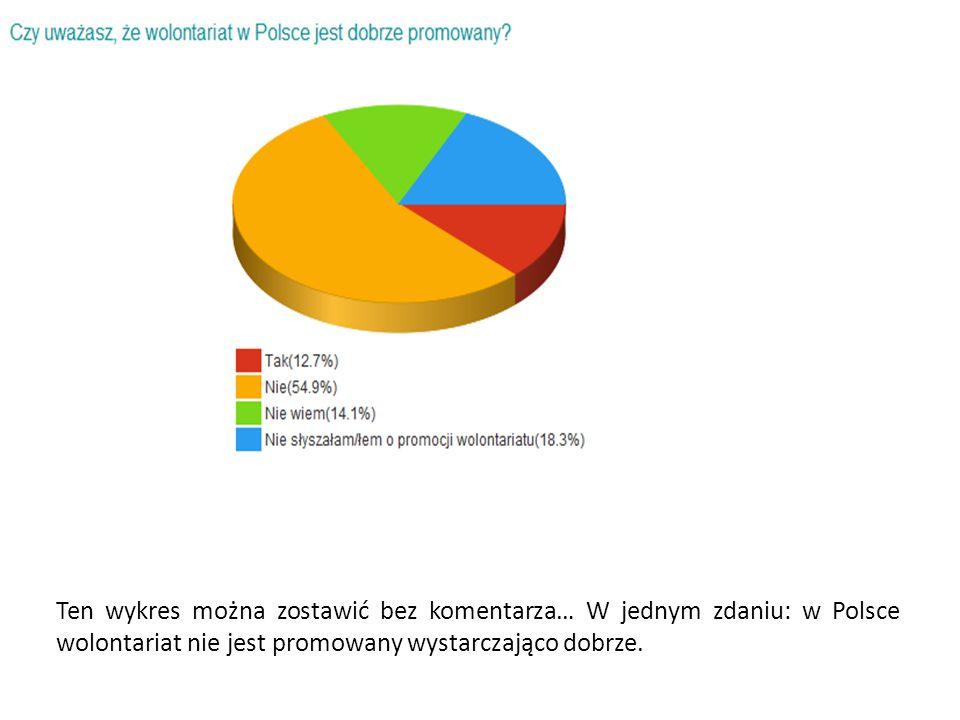 Ten wykres można zostawić bez komentarza… W jednym zdaniu: w Polsce wolontariat nie jest promowany wystarczająco dobrze.