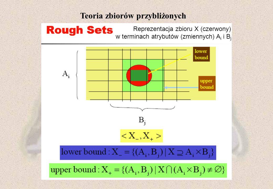 Teoria zbiorów przybliżonych Reprezentacja zbioru X (czerwony) w terminach atrybutów (zmiennych) A i i B j