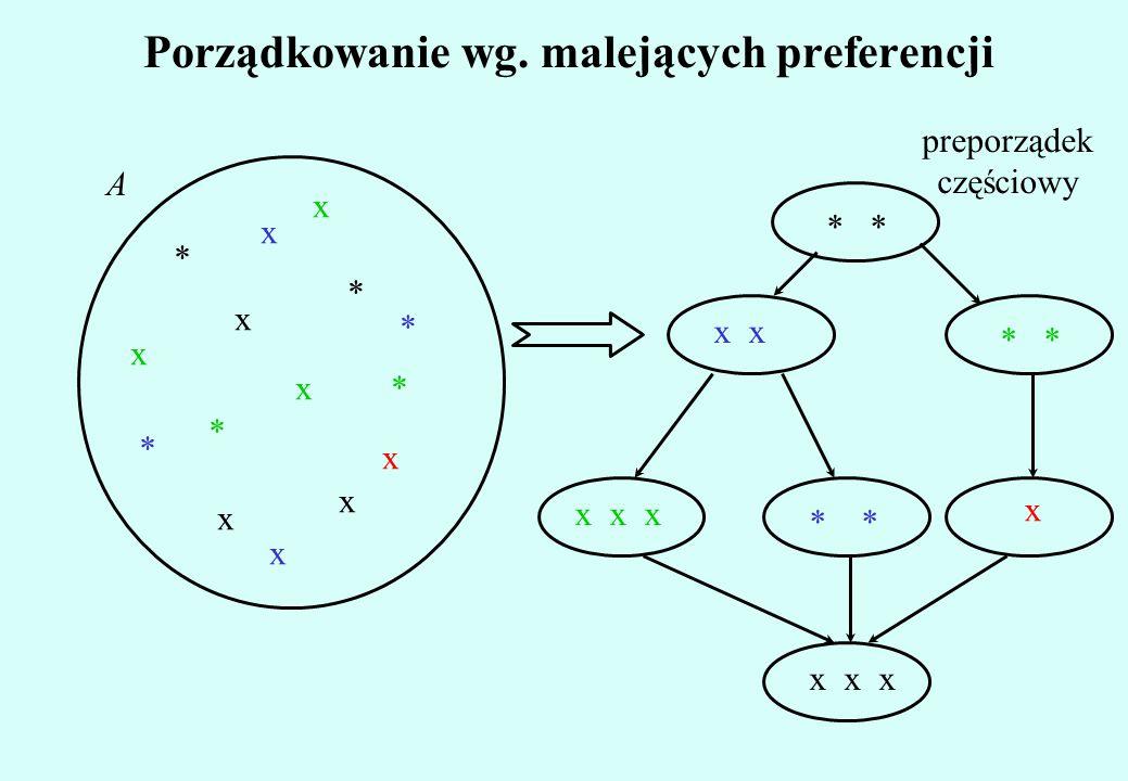 Porządkowanie wg. malejących preferencji x A * * * * x x x x x x * * x x * x * x x x * x x x x preporządek częściowy
