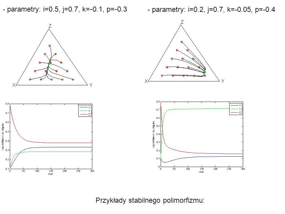 - parametry: i=0.5, j=0.7, k= - 0.1, p= - 0.3 - parametry: i=0.2, j=0.7, k=-0.05, p=-0.4 Przykłady stabilnego polimorfizmu: