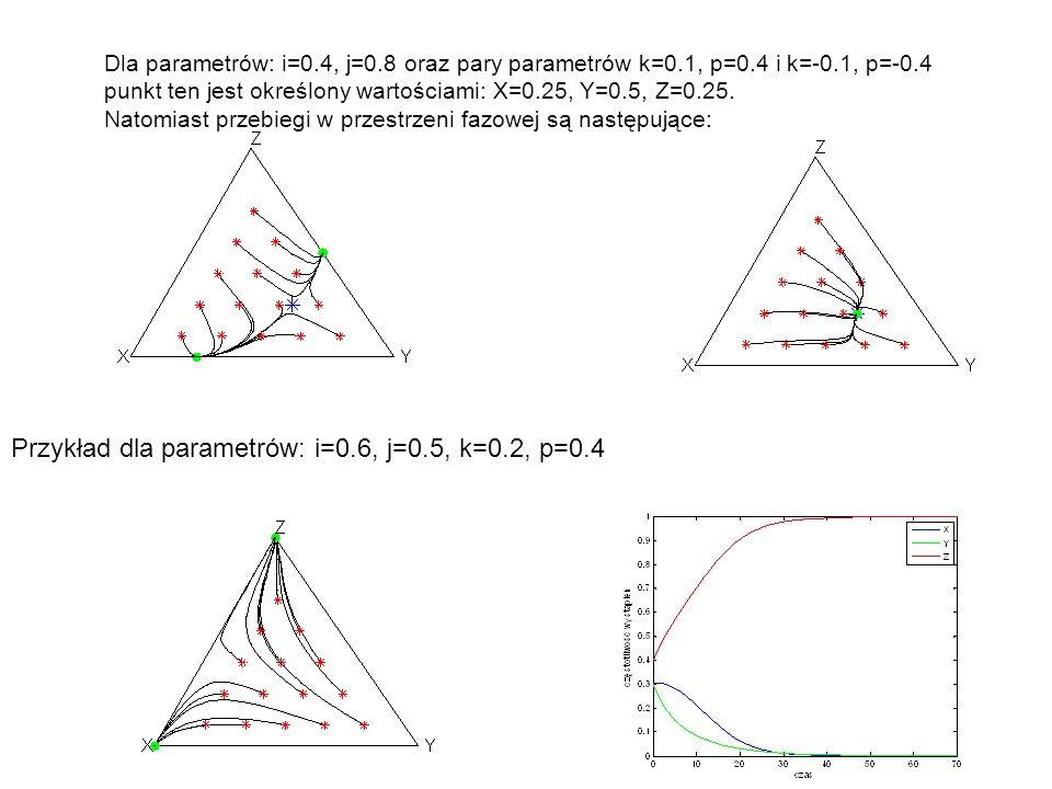 Dla parametrów: i=0.4, j=0.8 oraz pary parametrów k=0.1, p=0.4 i k=-0.1, p=-0.4 punkt ten jest określony wartościami: X=0.25, Y=0.5, Z=0.25. Natomiast