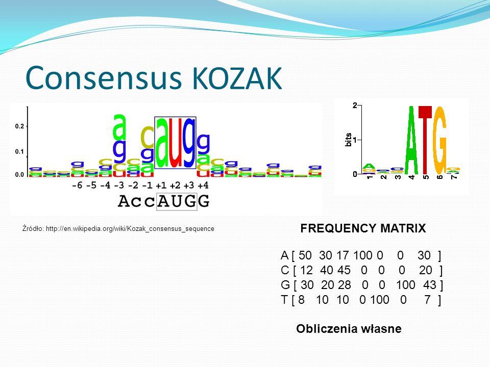 Consensus KOZAK A [ 50 30 17 100 0 0 30 ] C [ 12 40 45 0 0 0 20 ] G [ 30 20 28 0 0 100 43 ] T [ 8 10 10 0 100 0 7 ] Obliczenia własne FREQUENCY MATRIX