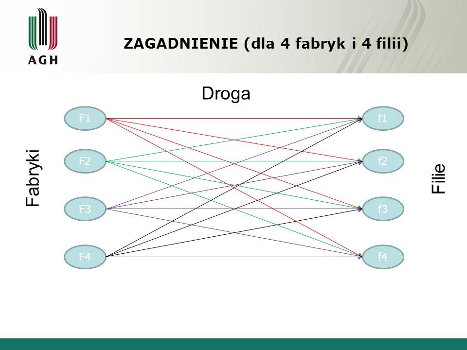 ZAGADNIENIE (dla 4 fabryk i 4 filii) F1 F2 F3 F4 f1 f2 f3 f4 Fabryki Filie Droga