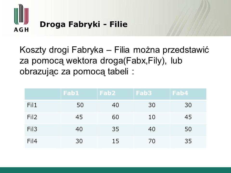 Droga Fabryki - Filie Fab1Fab2Fab3Fab4 Fil1 504030 Fil245601045 Fil340354050 Fil430157035 Koszty drogi Fabryka – Filia można przedstawić za pomocą wek