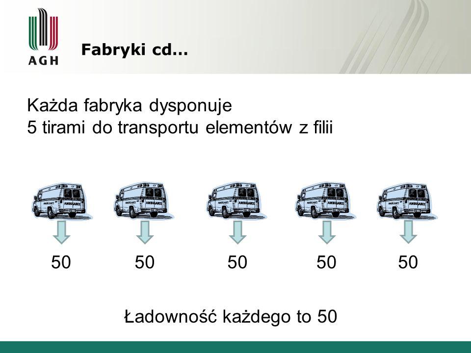 Fabryki cd… Każda fabryka dysponuje 5 tirami do transportu elementów z filii Ładowność każdego to 50 50