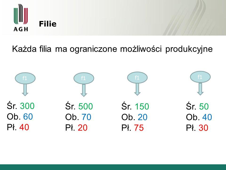 Filie Każda filia ma ograniczone możliwości produkcyjne f1 Śr. 300 Ob. 60 Pł. 40 Śr. 500 Ob. 70 Pł. 20 Śr. 150 Ob. 20 Pł. 75 Śr. 50 Ob. 40 Pł. 30