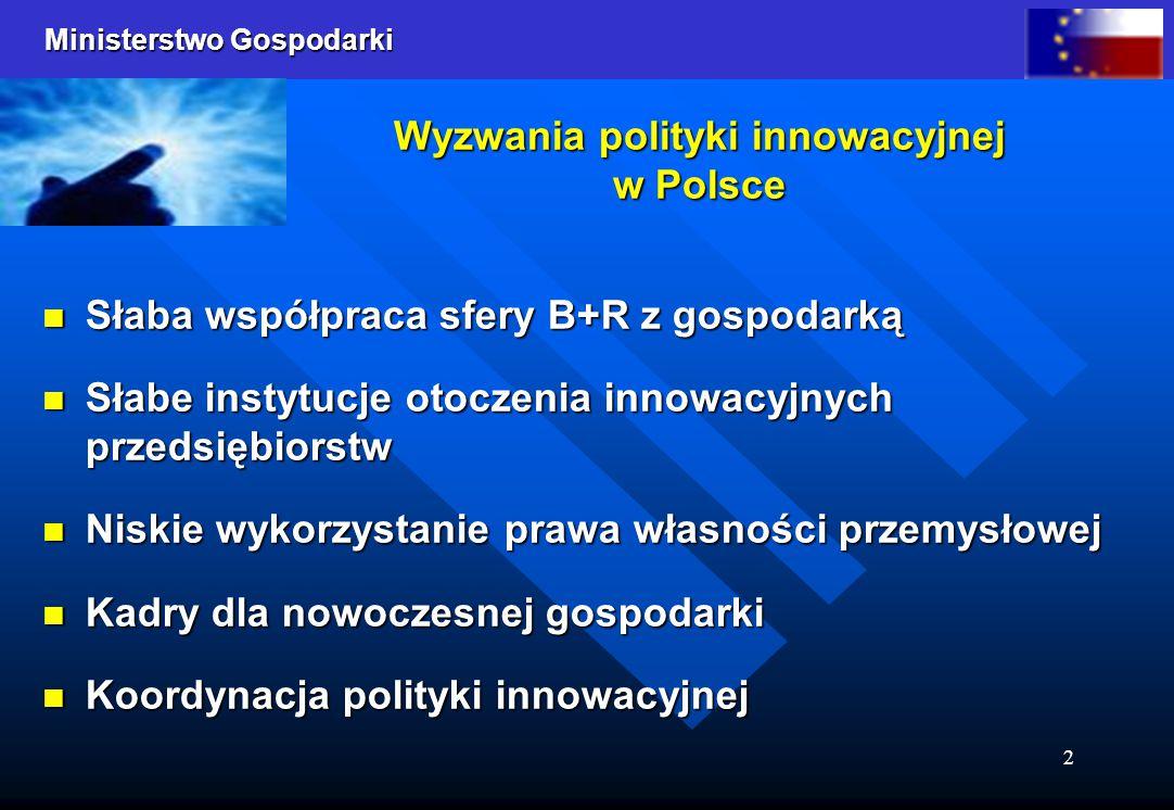 Ministerstwo Gospodarki 2 Wyzwania polityki innowacyjnej w Polsce Słaba współpraca sfery B+R z gospodarką Słaba współpraca sfery B+R z gospodarką Słab