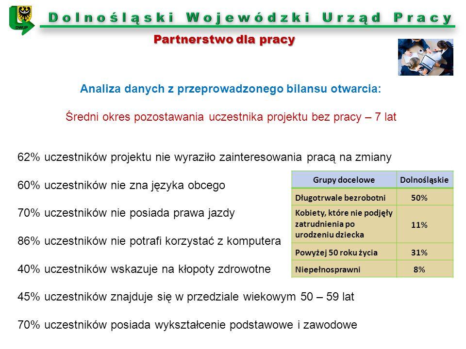 Analiza danych z przeprowadzonego bilansu otwarcia: Średni okres pozostawania uczestnika projektu bez pracy – 7 lat Grupy doceloweDolnośląskie Długotr