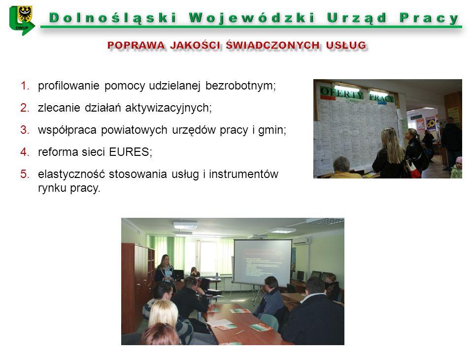 1.profilowanie pomocy udzielanej bezrobotnym; 2.zlecanie działań aktywizacyjnych; 3.współpraca powiatowych urzędów pracy i gmin; 4.reforma sieci EURES
