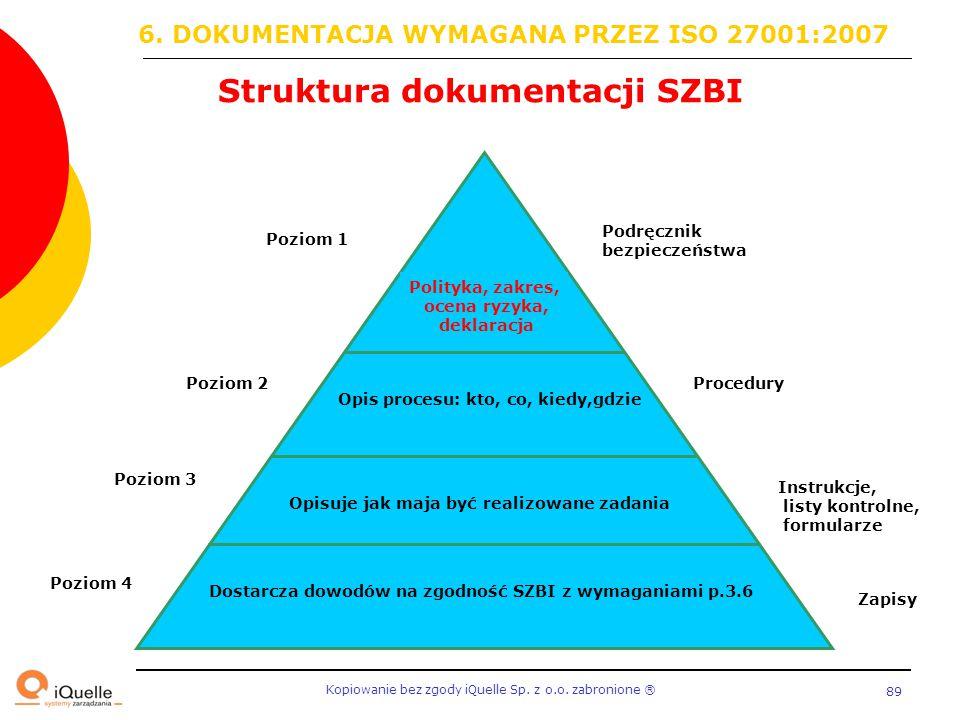 Kopiowanie bez zgody iQuelle Sp. z o.o. zabronione Ⓡ 89 Struktura dokumentacji SZBI Dostarcza dowodów na zgodność SZBI z wymaganiami p.3.6 Opisuje jak
