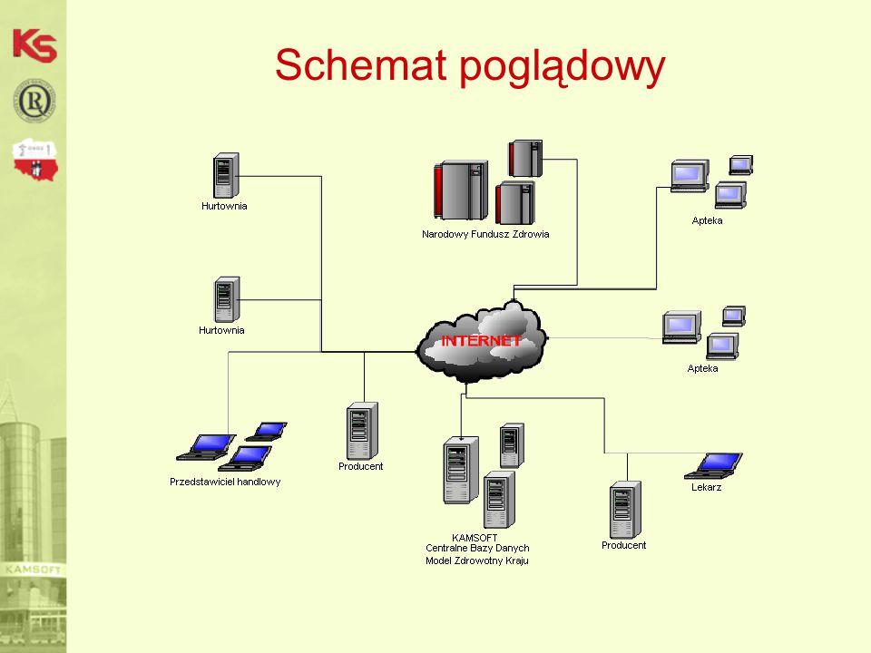 Po pierwsze BEZPIECZEŃSTWO -Szyfrowane połączenie, uniemożliwiające podsłuch lub zmianę przesyłanych informacji, -Odporność na przesyłanie niebezpiecznych programów (wirusy, trojany, programy szpiegowskie), -Rezygnacja z poczty elektronicznej – brak pośredników w komunikacji, -Autoryzacja każdego komunikatu, -Pełne logowanie po stronie serwera, -Monitorowanie poprawności przebiegu procesów po stronie serwera, -Wymiana danych tylko pomiędzy klientem a serwerem, bez korzystania z jakichkolwiek pośredników.