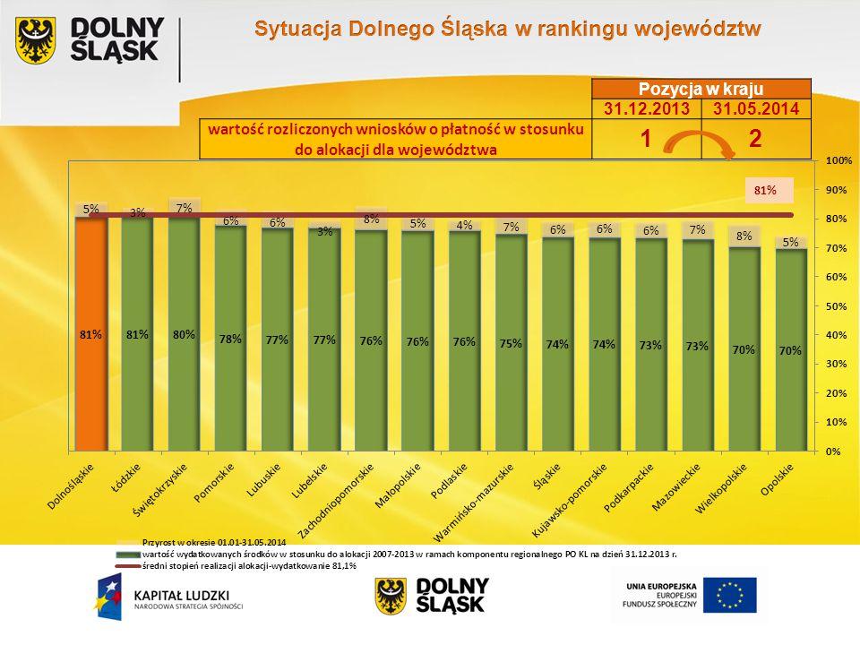 Pozycja w kraju 31.12.201331.05.2014 wartość rozliczonych wniosków o płatność w stosunku do alokacji dla województwa 12