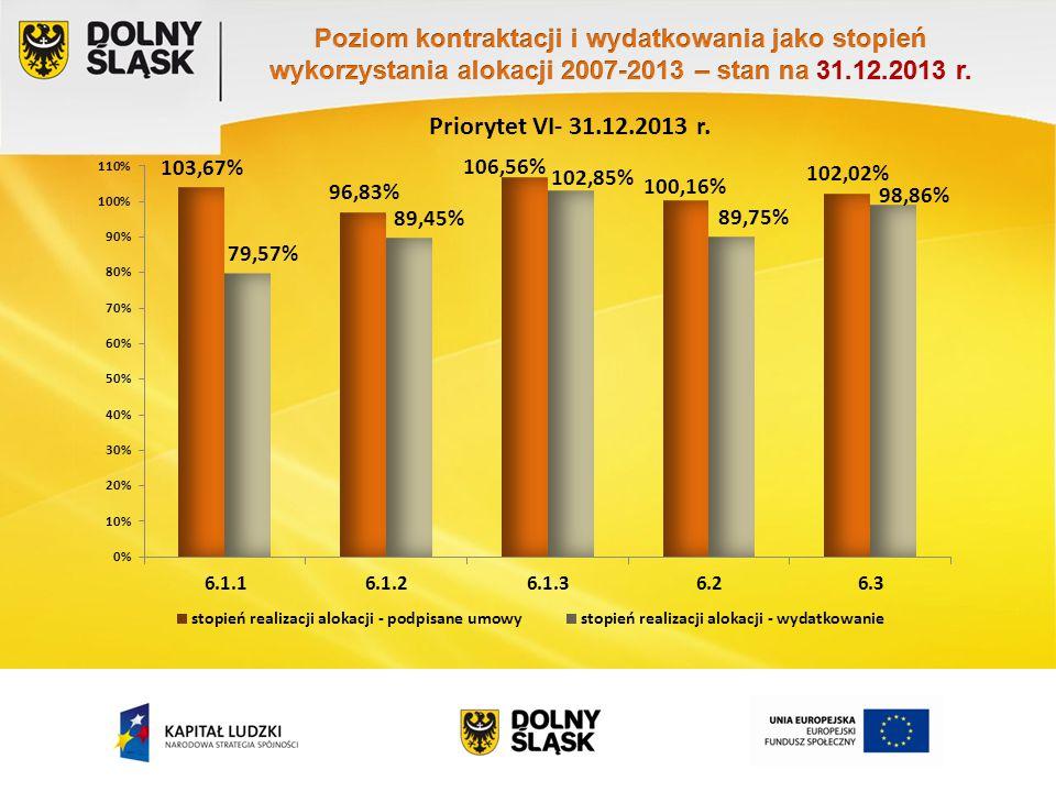 Priorytet VI- 31.12.2013 r.