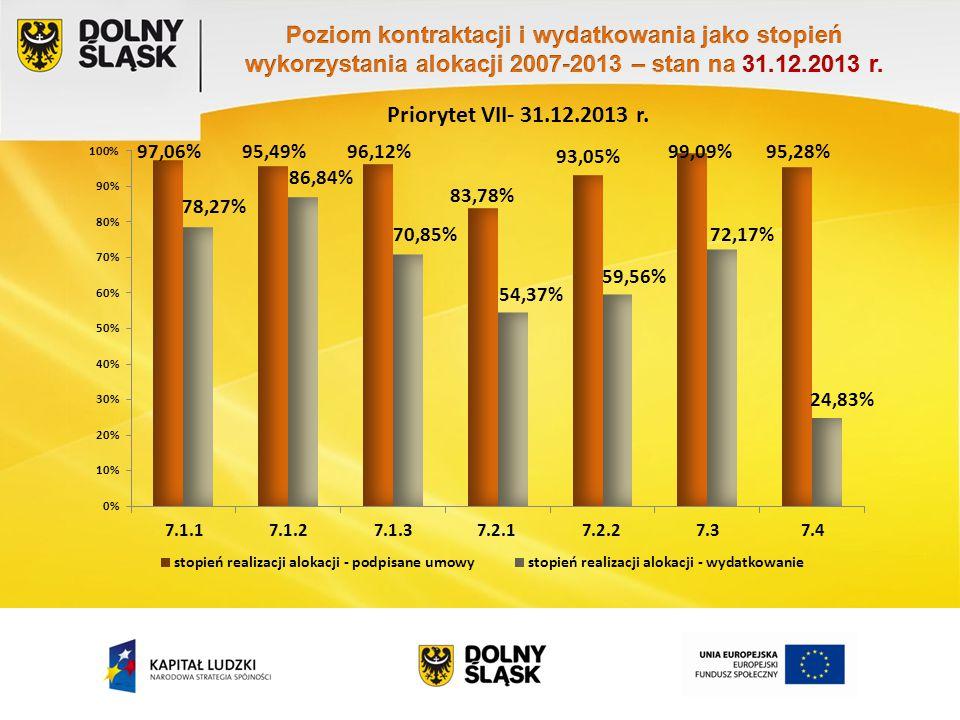 Priorytet VII- 31.12.2013 r.