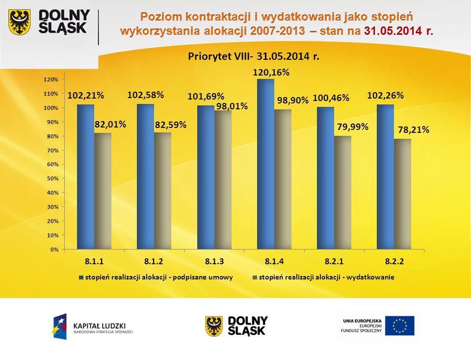 Priorytet VIII- 31.05.2014 r.