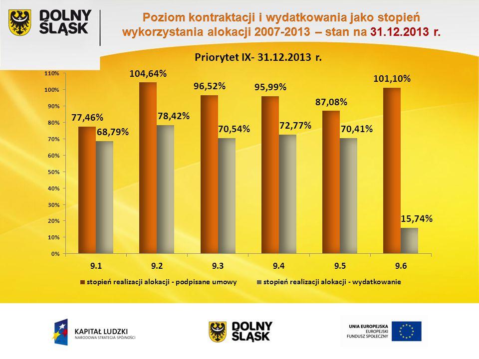 Priorytet IX- 31.12.2013 r.