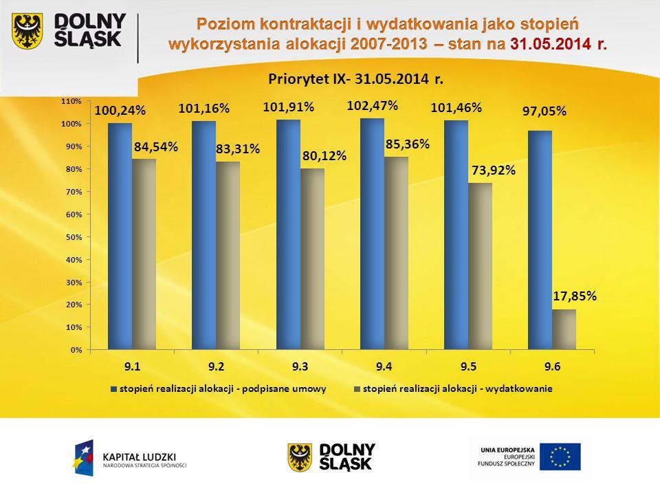 Priorytet IX- 31.05.2014 r.