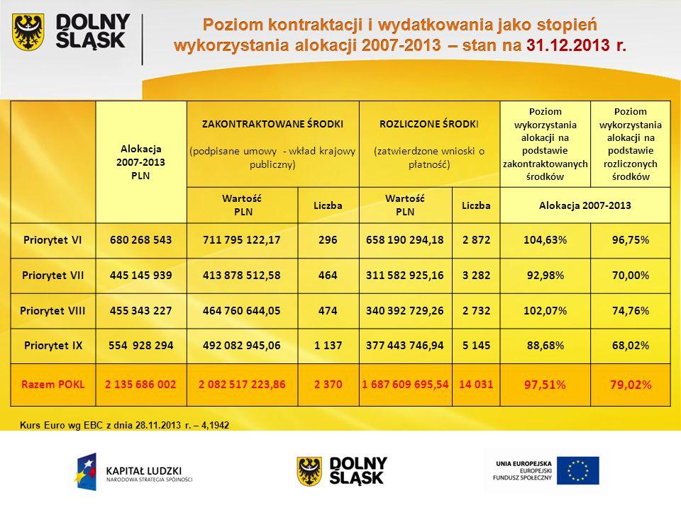 Alokacja 2007-2013 PLN ZAKONTRAKTOWANE ŚRODKI (podpisane umowy - wkład krajowy publiczny) ROZLICZONE ŚRODKI (zatwierdzone wnioski o płatność) Poziom w