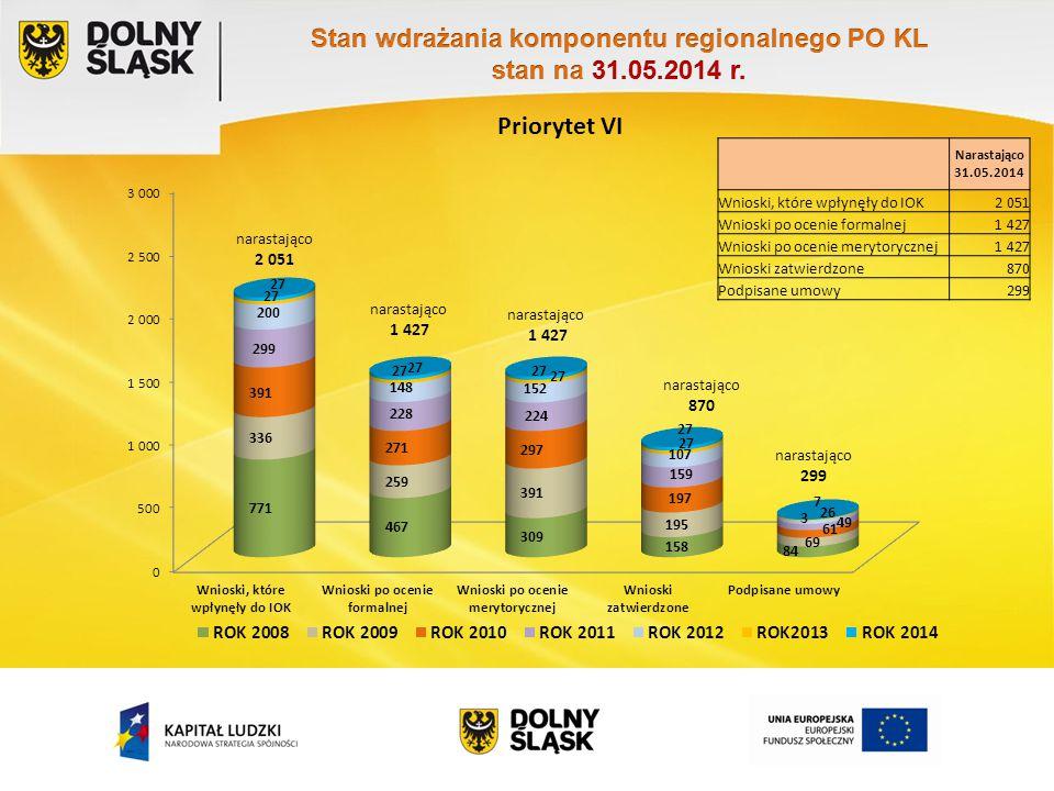 Priorytet VI Narastająco 31.05.2014 Wnioski, które wpłynęły do IOK2 051 Wnioski po ocenie formalnej1 427 Wnioski po ocenie merytorycznej1 427 Wnioski