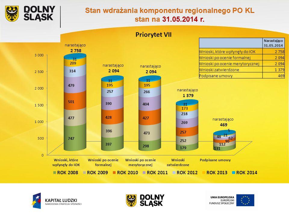 Priorytet VII Narastająco 31.05.2014 Wnioski, które wpłynęły do IOK2 758 Wnioski po ocenie formalnej2 094 Wnioski po ocenie merytorycznej2 094 Wnioski