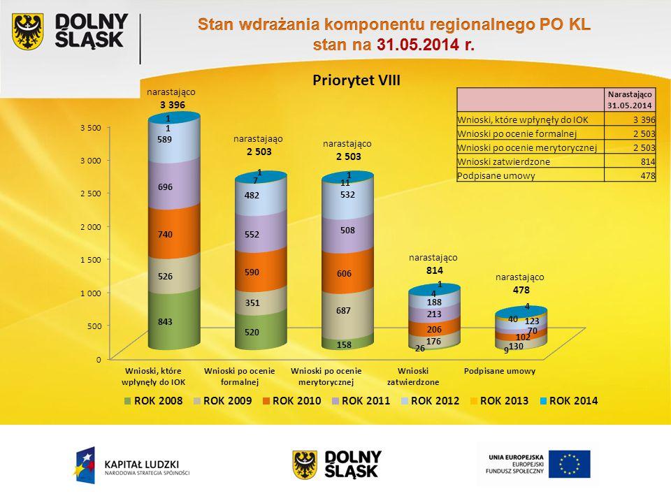 Priorytet VIII Narastająco 31.05.2014 Wnioski, które wpłynęły do IOK3 396 Wnioski po ocenie formalnej2 503 Wnioski po ocenie merytorycznej2 503 Wniosk