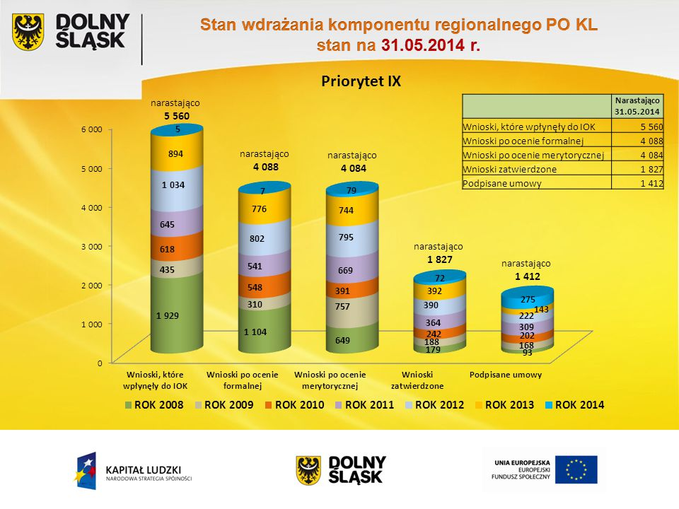 Priorytet IX Narastająco 31.05.2014 Wnioski, które wpłynęły do IOK5 560 Wnioski po ocenie formalnej4 088 Wnioski po ocenie merytorycznej4 084 Wnioski