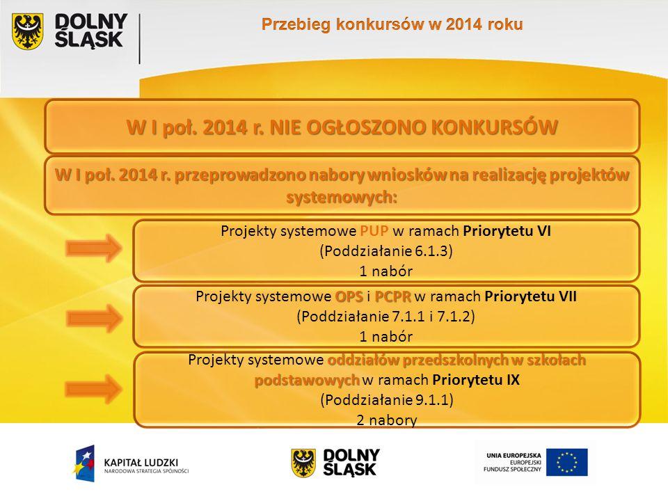 W I poł. 2014 r. NIE OGŁOSZONO KONKURSÓW OPSPCPR Projekty systemowe OPS i PCPR w ramach Priorytetu VII (Poddziałanie 7.1.1 i 7.1.2) 1 nabór Projekty s